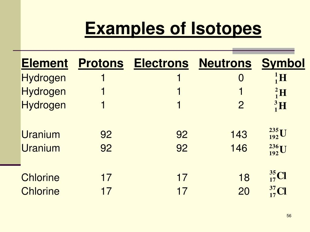 Examples of Isotopes