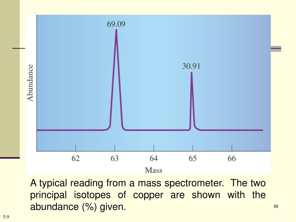 A typical reading from a mass spectrometer.  The two principal isotopes of copper are shown with the abundance (%) given.