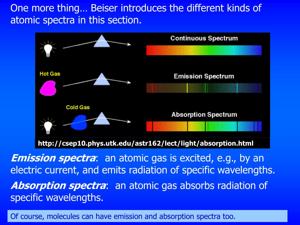 One more thing… Beiser introduces the different kinds of atomic spectra in this section.
