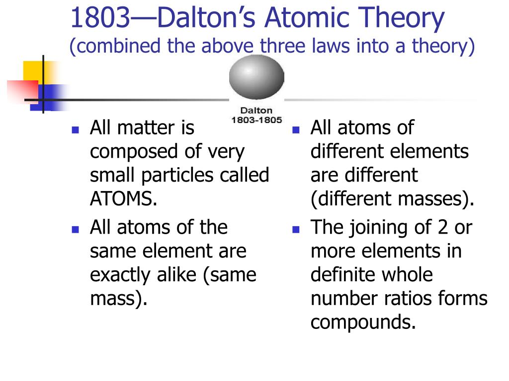 All matter is composed of very small particles called ATOMS.
