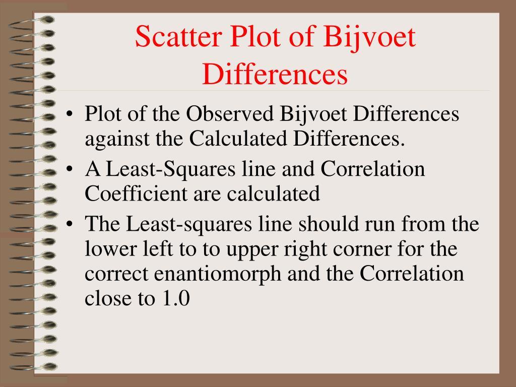 Scatter Plot of Bijvoet Differences
