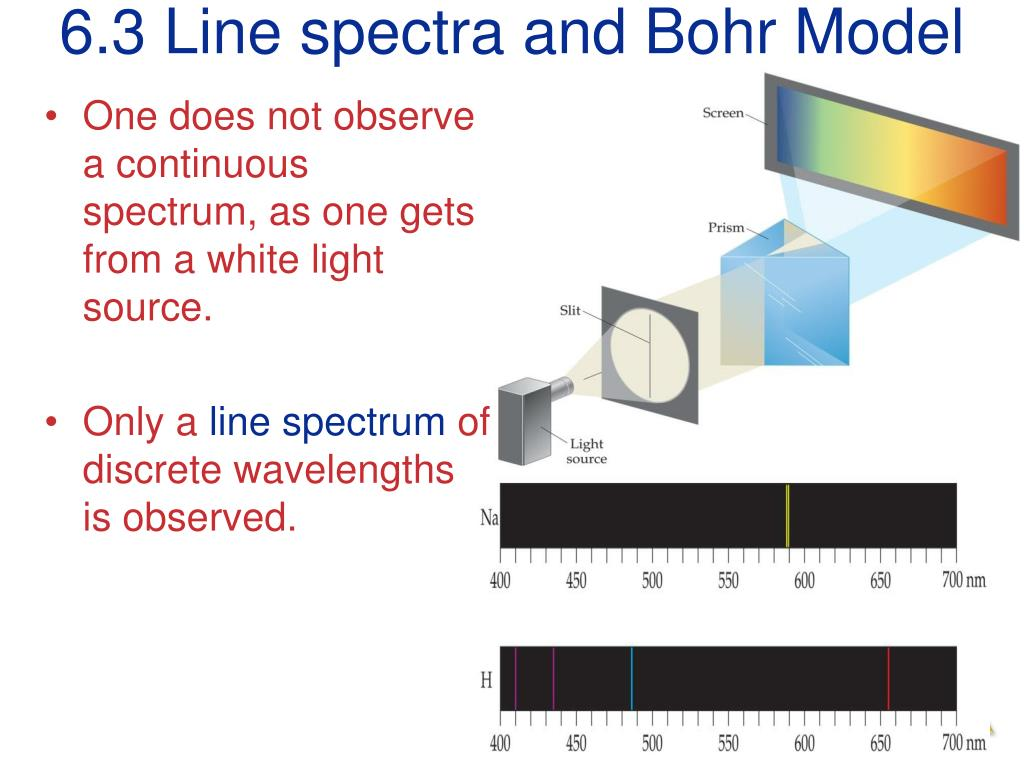 6.3 Line spectra and Bohr Model