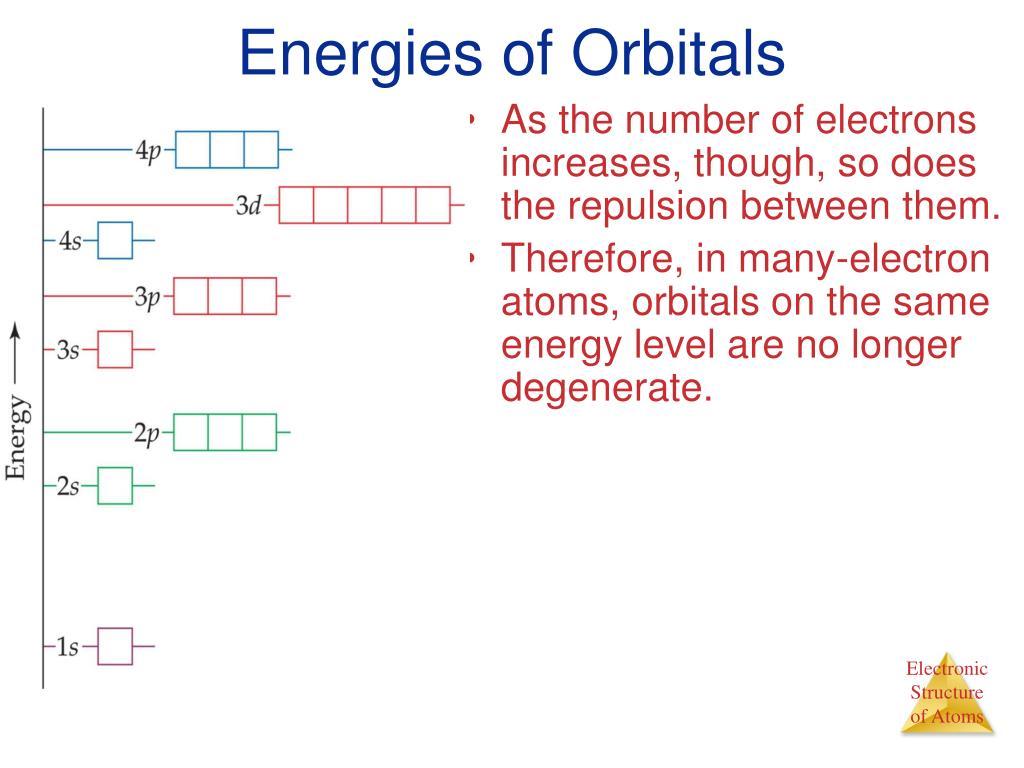 Energies of Orbitals