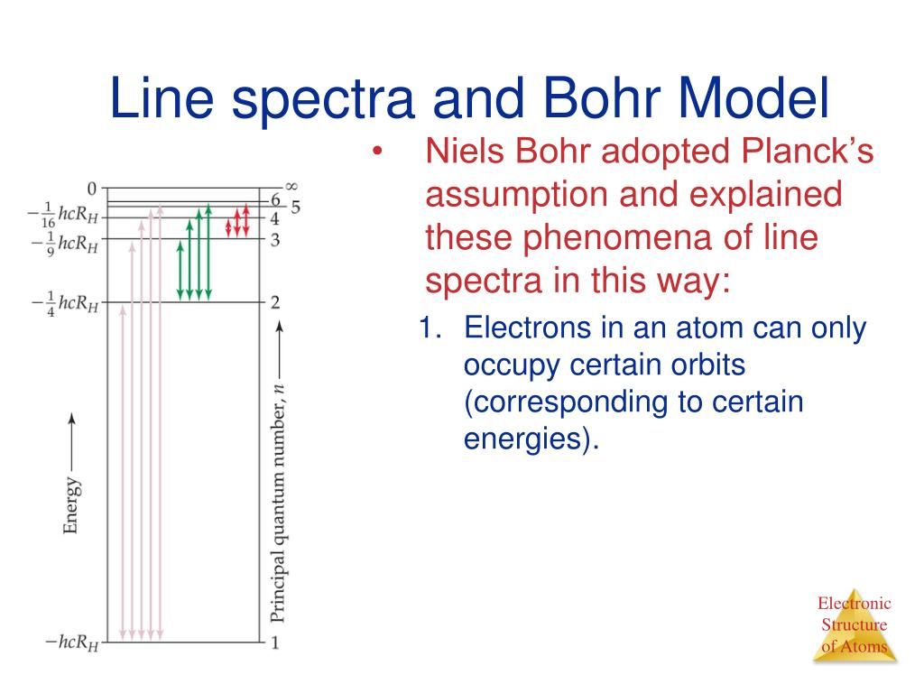 Line spectra and Bohr Model