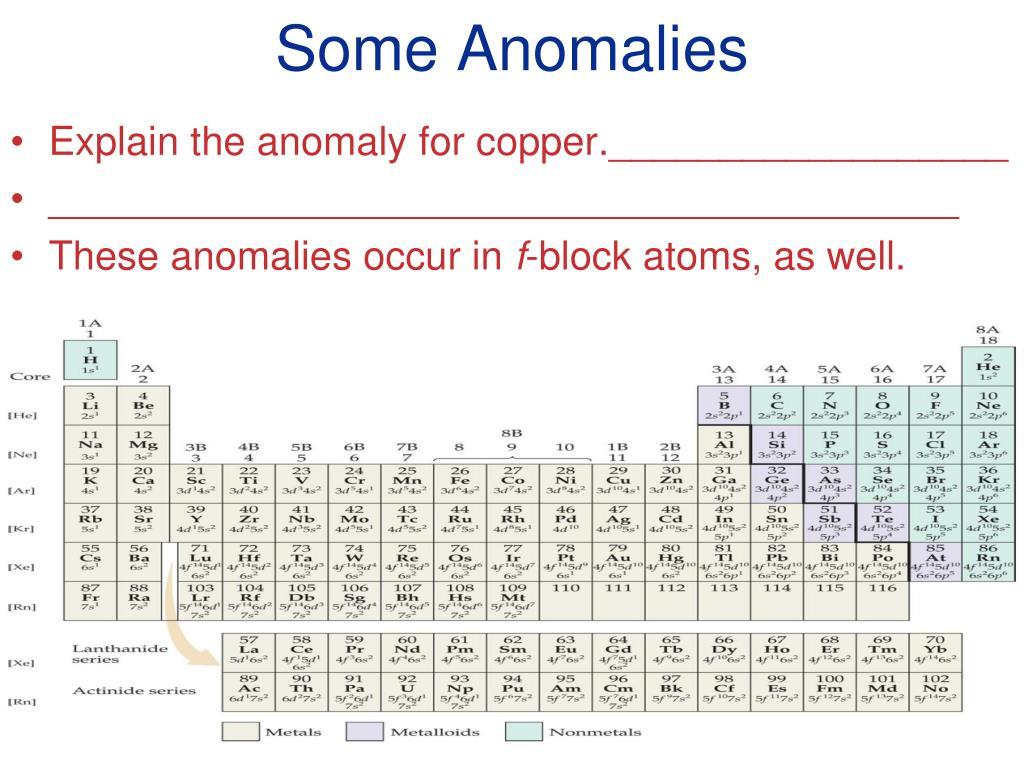 Some Anomalies