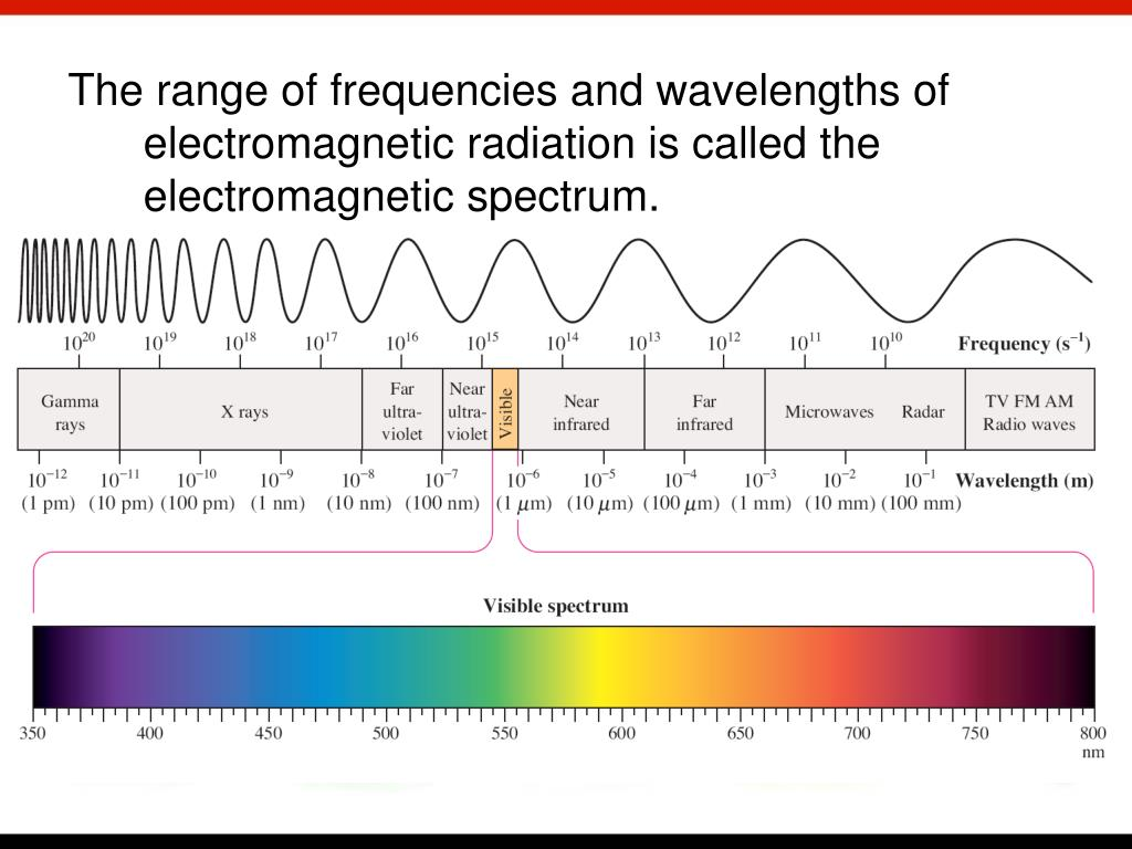 The range of frequencies and wavelengths of electromagnetic radiation is called the electromagnetic spectrum.