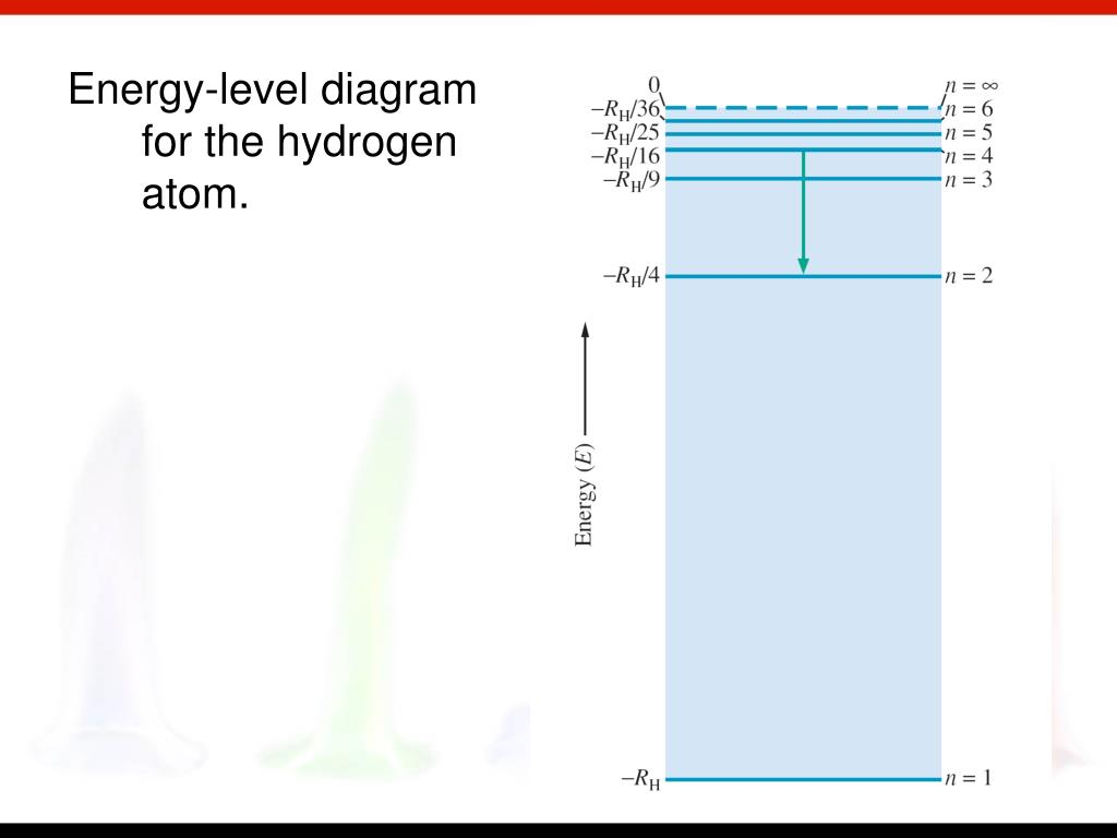 Energy-level diagram for the hydrogen atom.