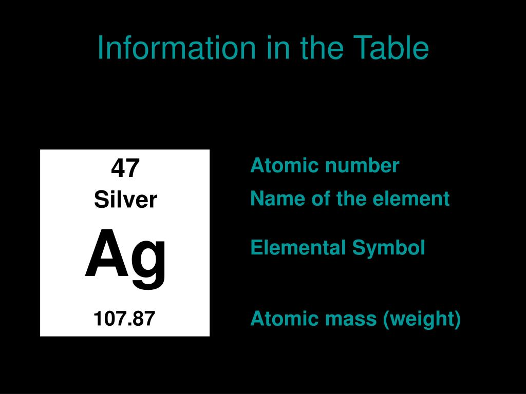 Information in the Table