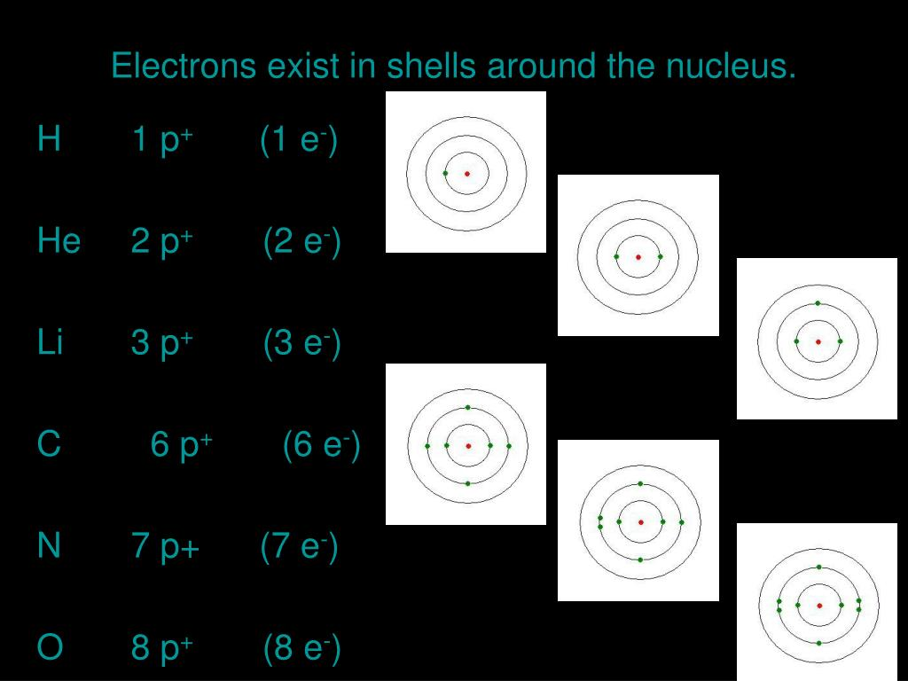Electrons exist in shells around the nucleus.
