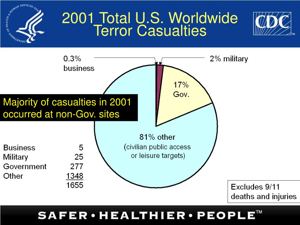 2001 Total U.S. Worldwide