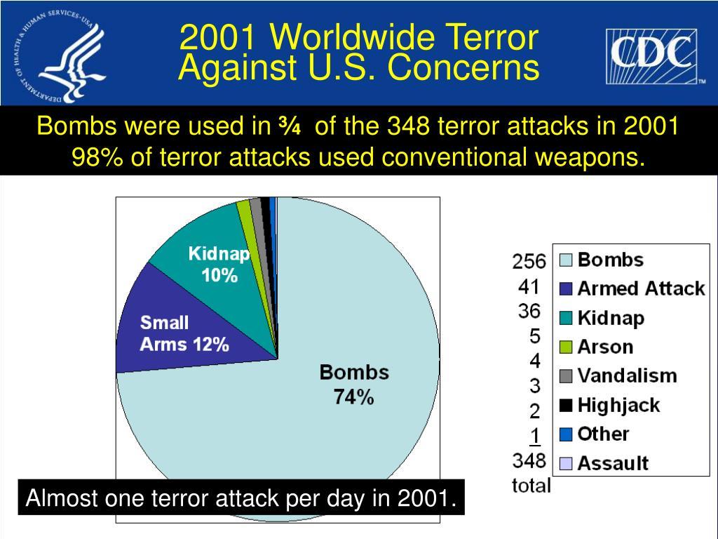 2001 Worldwide Terror