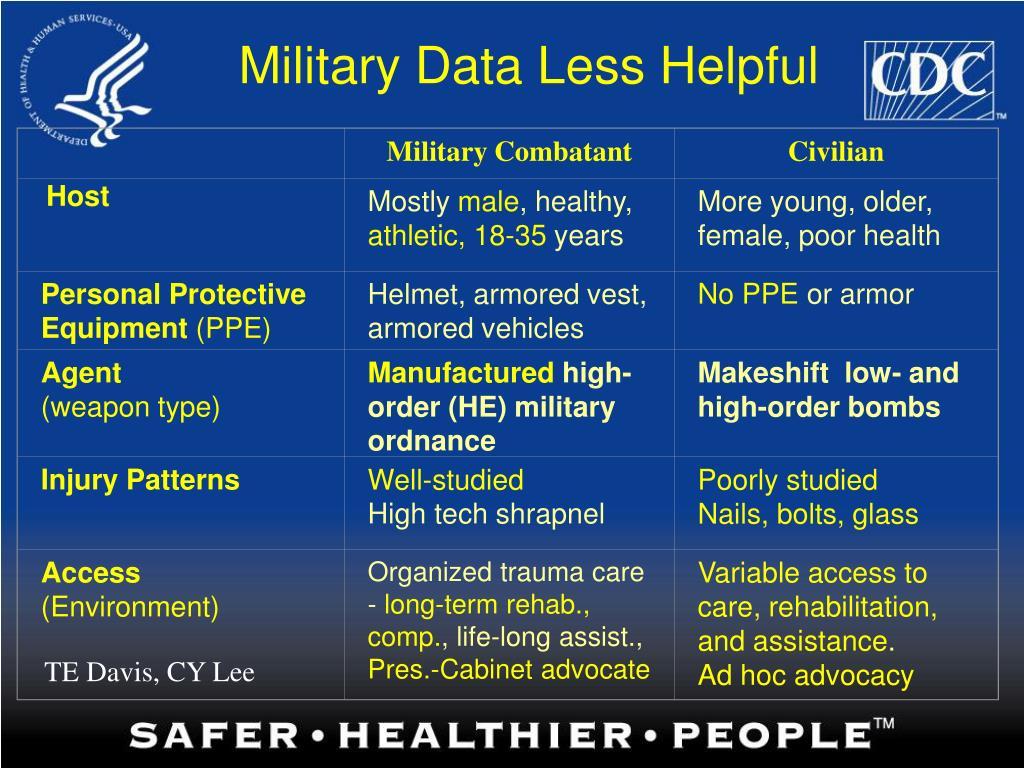 Military Combatant