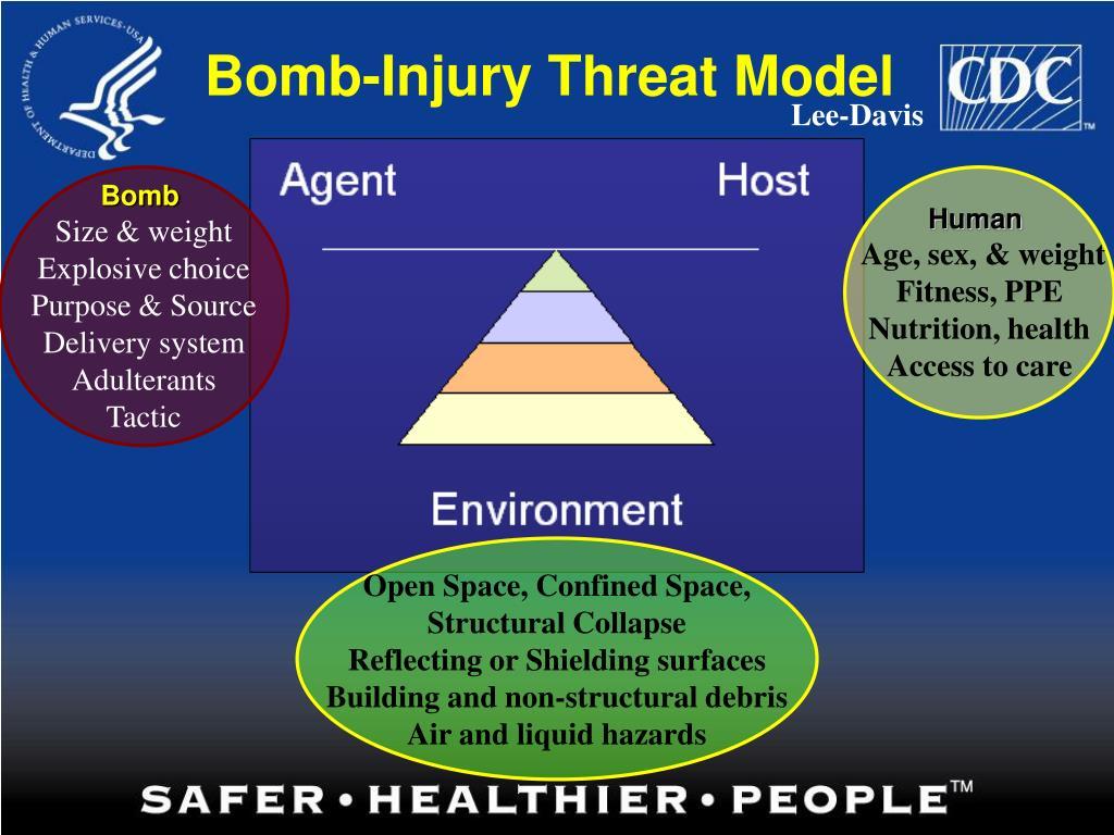 Bomb-Injury Threat Model