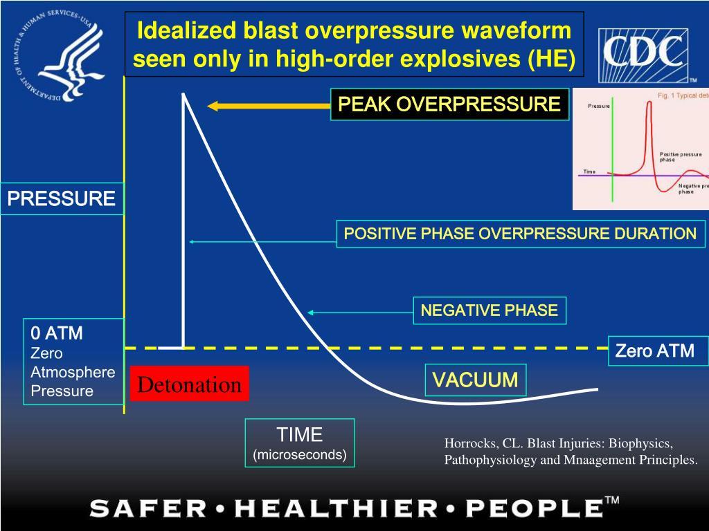 Idealized blast overpressure waveform