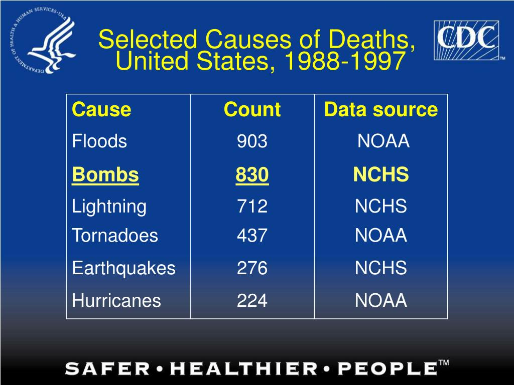 Selected Causes of Deaths,