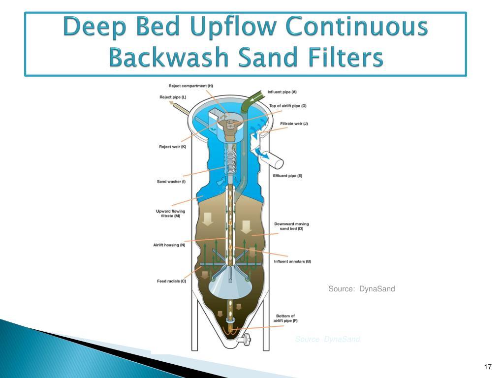Deep Bed