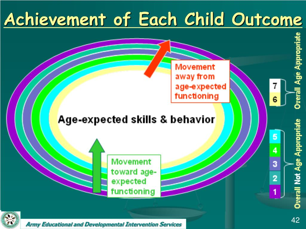Achievement of Each Child Outcome