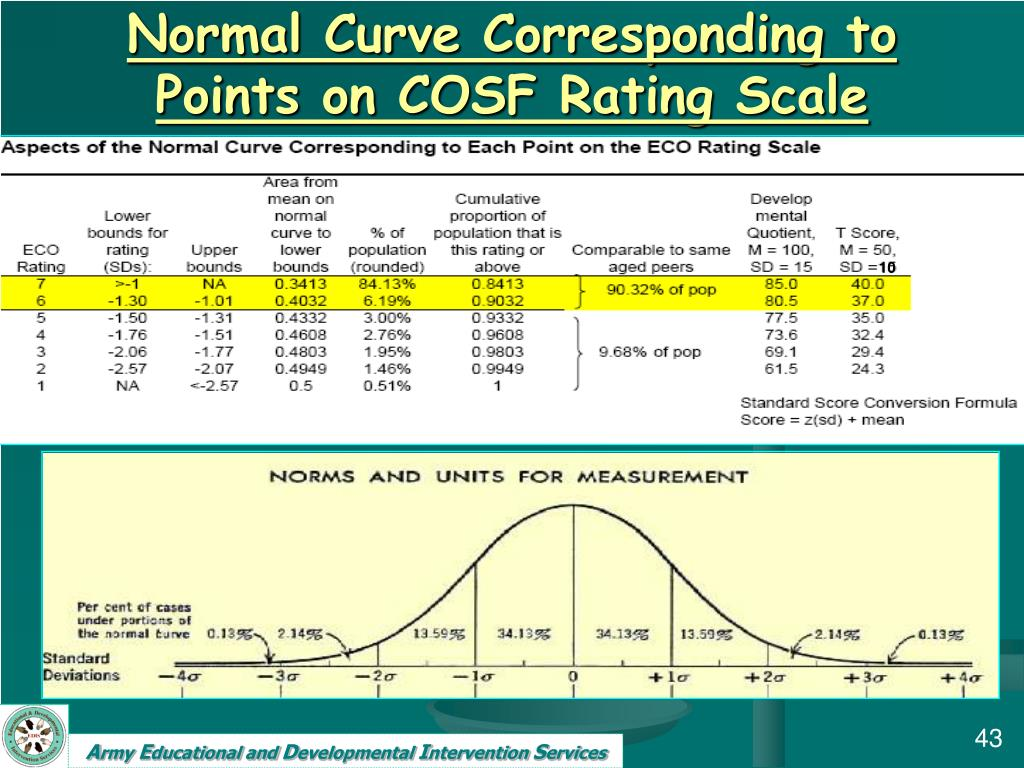 Normal Curve Corresponding to