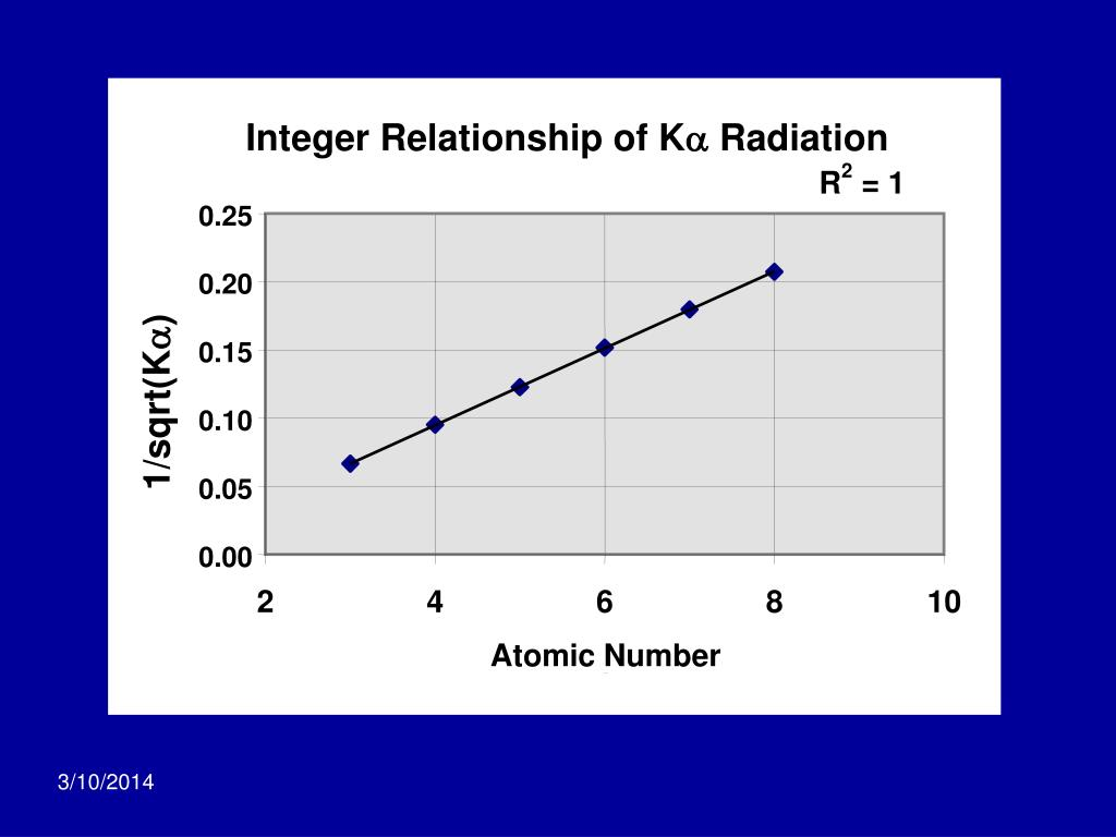 Integer Relationship of K