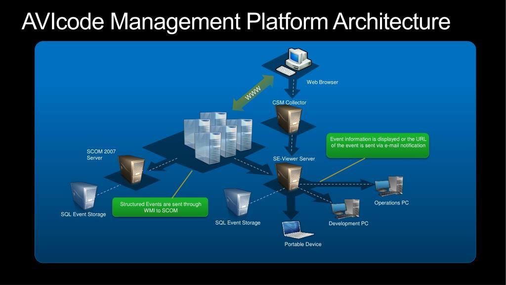 AVIcode Management Platform Architecture
