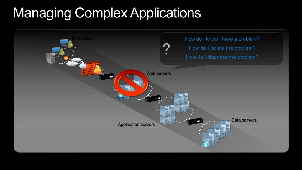 Managing Complex Applications