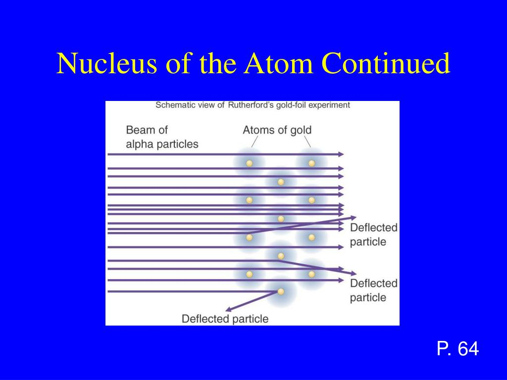 Nucleus of the Atom Continued