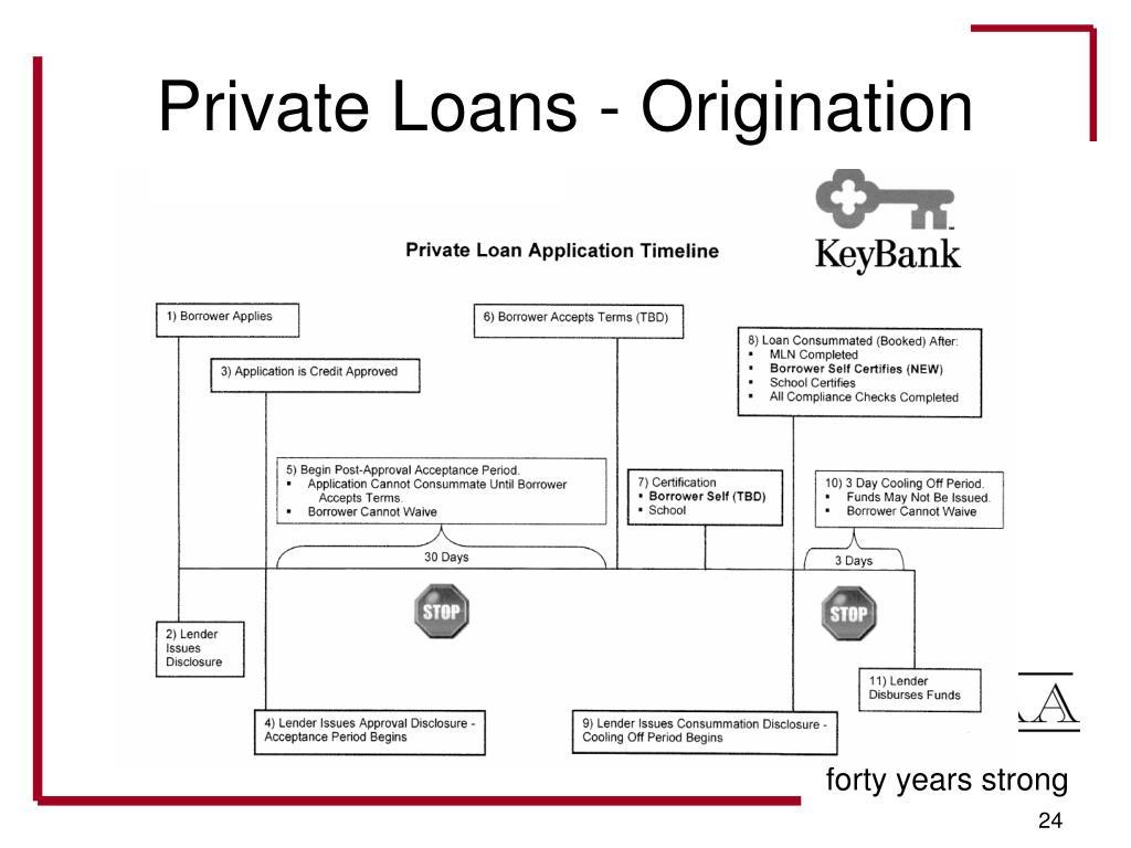 Private Loans - Origination