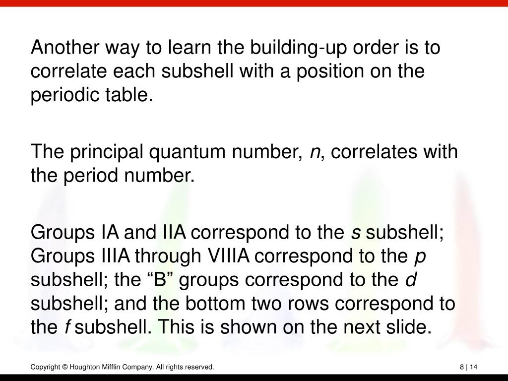 Another way to learn the building-up order is to correlate each subshell with a position on the periodic table.