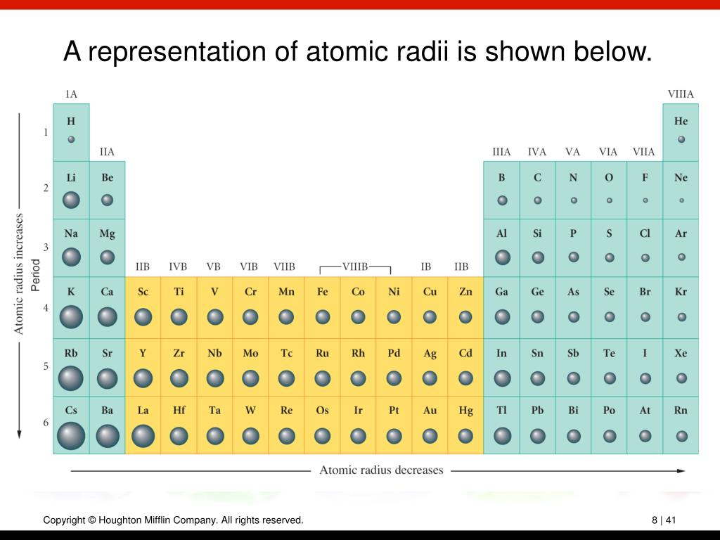 A representation of atomic radii is shown below.