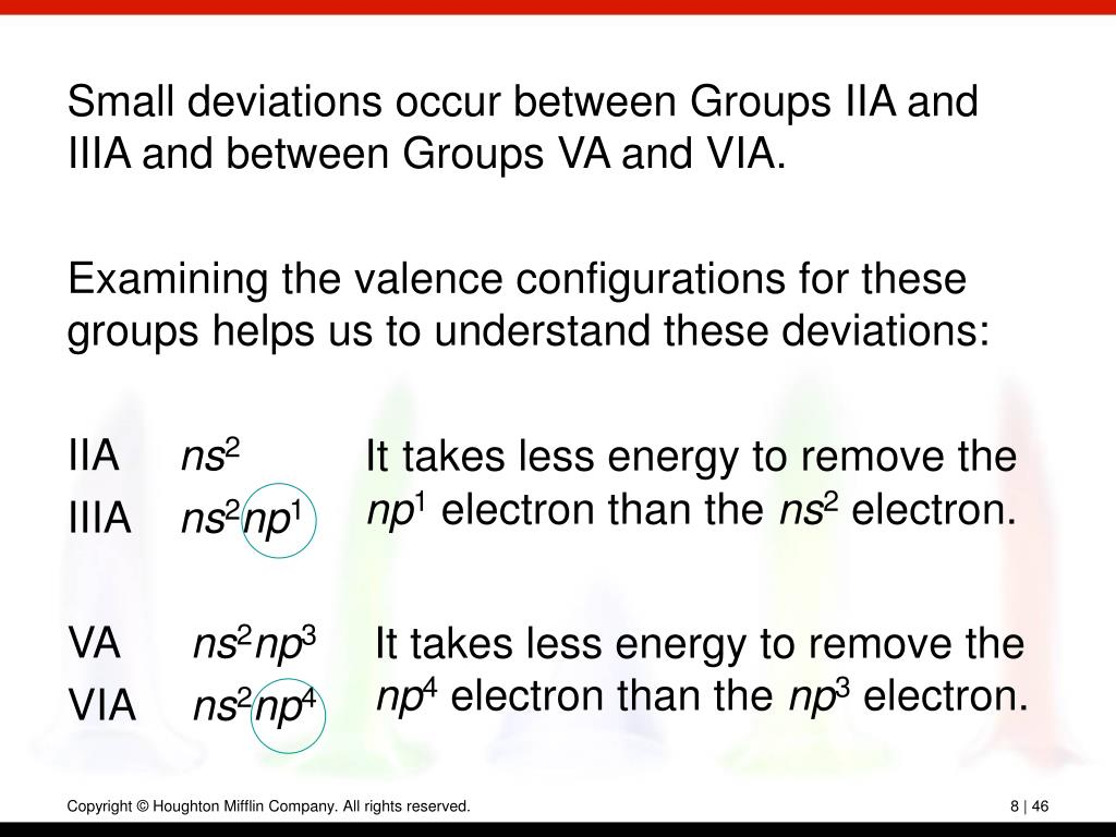 Small deviations occur between Groups IIA and IIIA and between Groups VA and VIA.