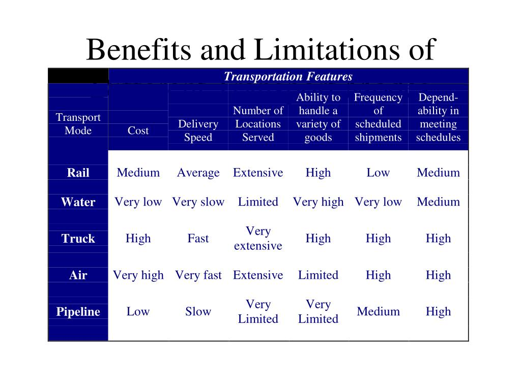 Benefits and Limitations of Different Transport Modes