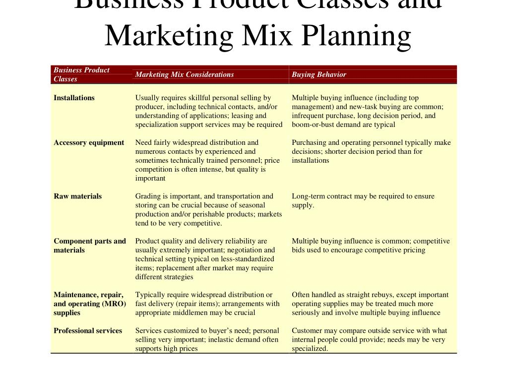 Business Product Classes and Marketing Mix Planning