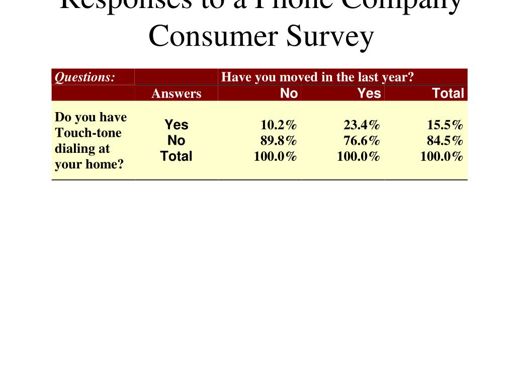 Cross-Tabulation Breakdown of Responses to a Phone Company Consumer Survey