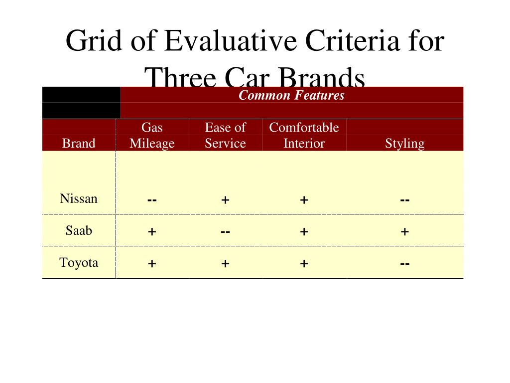 Grid of Evaluative Criteria for Three Car Brands