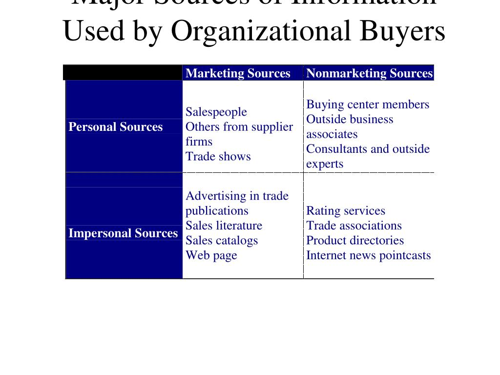 Major Sources of Information Used by Organizational Buyers