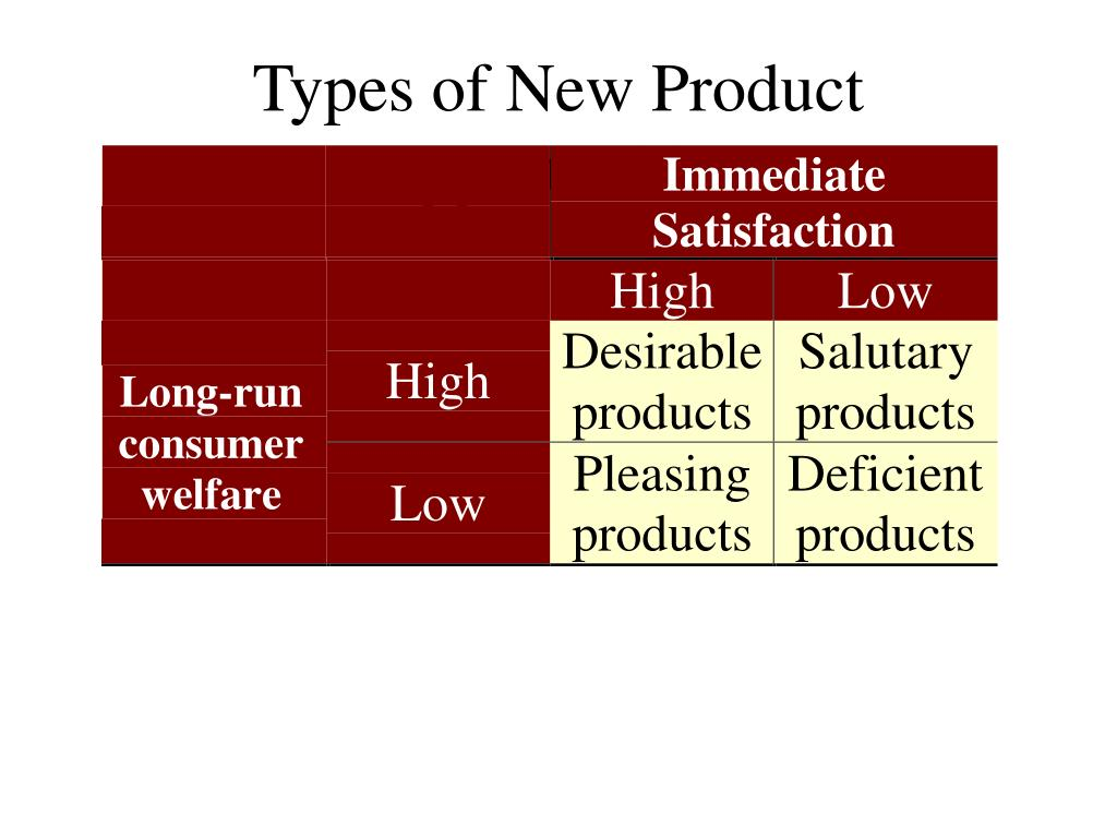 Types of New Product Opportunities