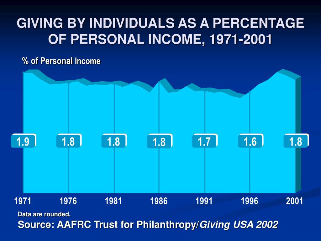GIVING BY INDIVIDUALS AS A PERCENTAGE