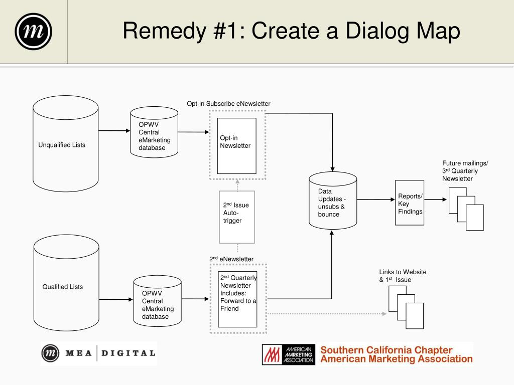 Remedy #1: Create a Dialog Map