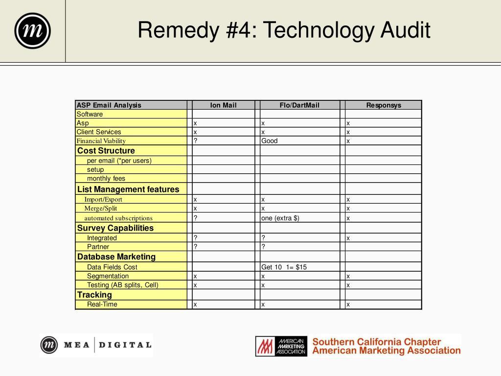 Remedy #4: Technology Audit