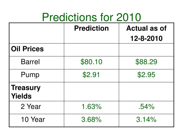 Predictions for 20103