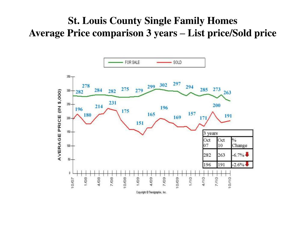 St. Louis County Single Family Homes