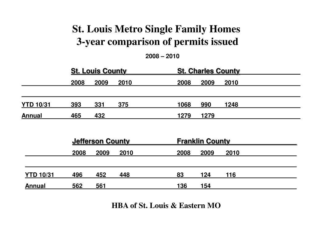 St. Louis Metro Single Family Homes
