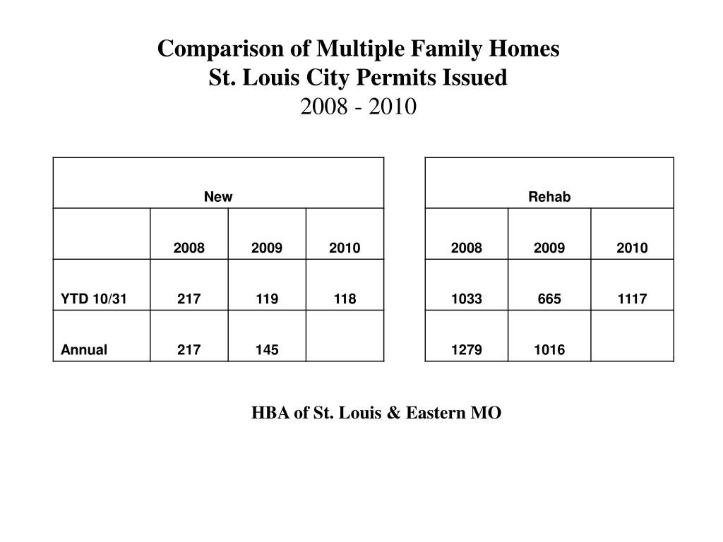 Comparison of Multiple Family Homes