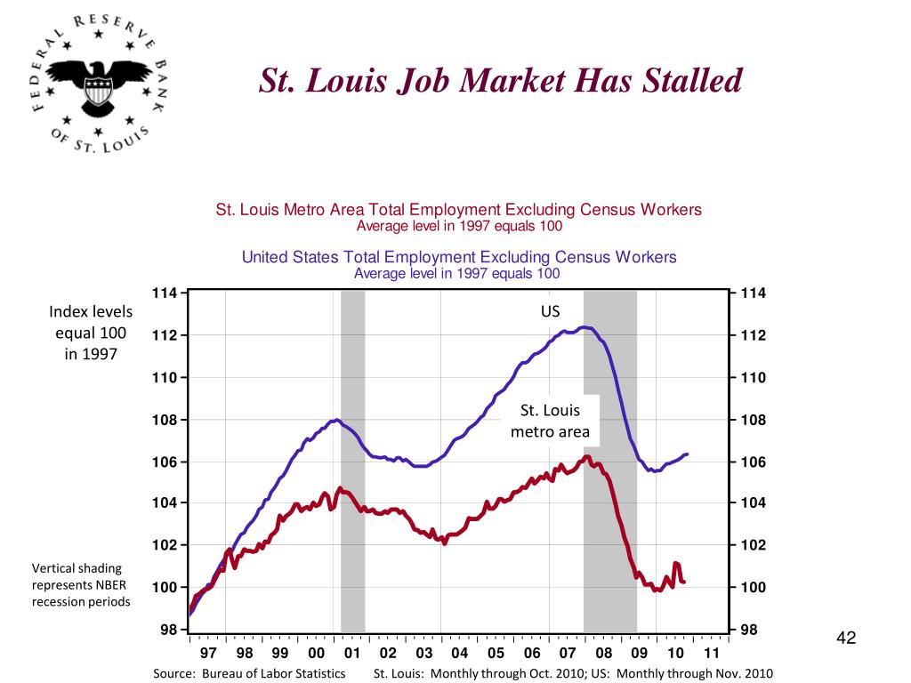 St. Louis Job Market Has Stalled