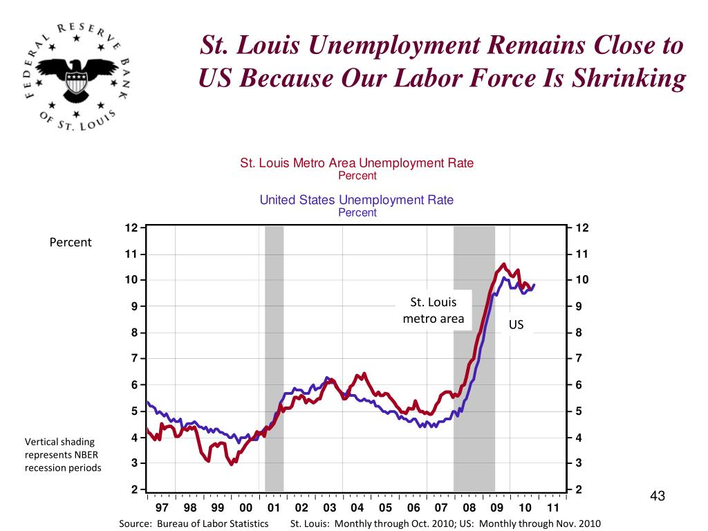 St. Louis Unemployment Remains Close to US Because Our Labor Force Is Shrinking