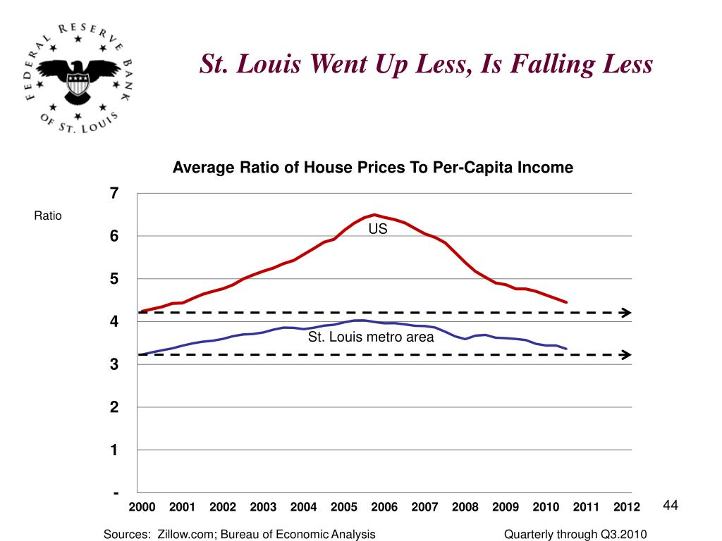 St. Louis Went Up Less, Is Falling Less