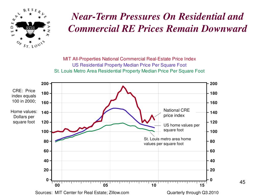Near-Term Pressures On Residential and Commercial RE Prices Remain Downward