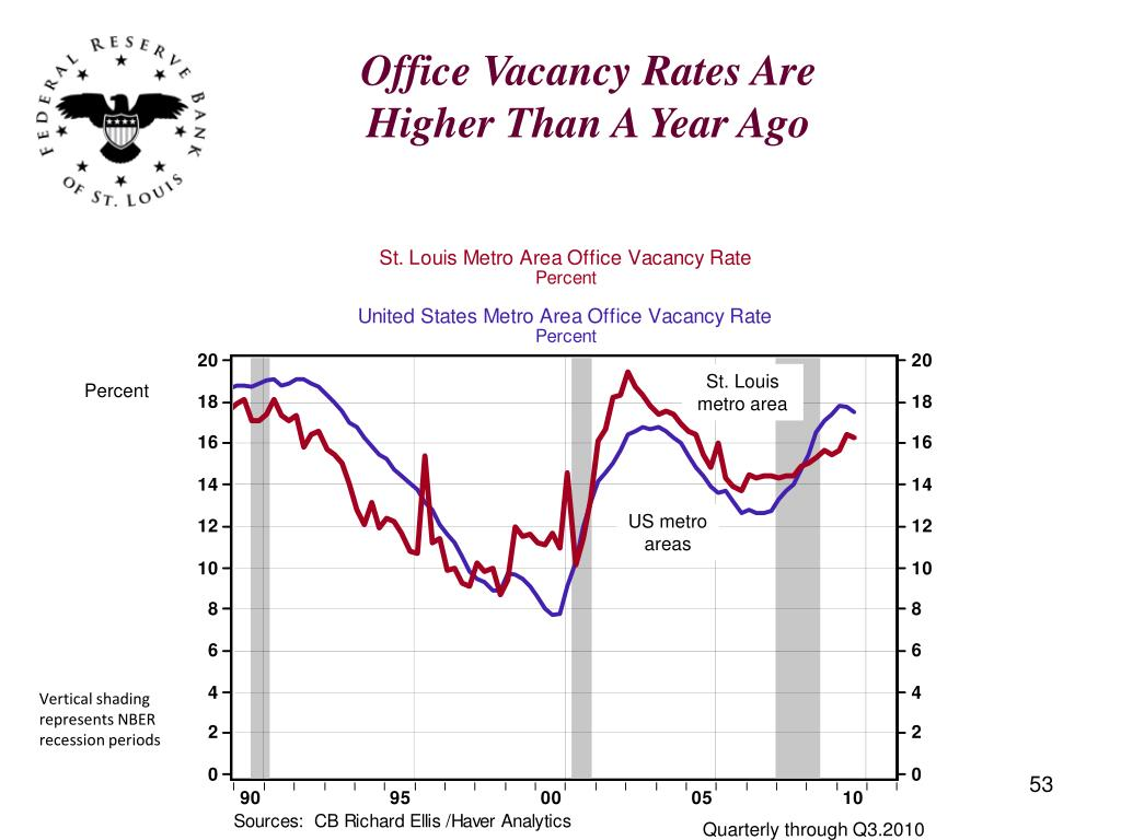 Office Vacancy Rates Are Higher Than A Year Ago