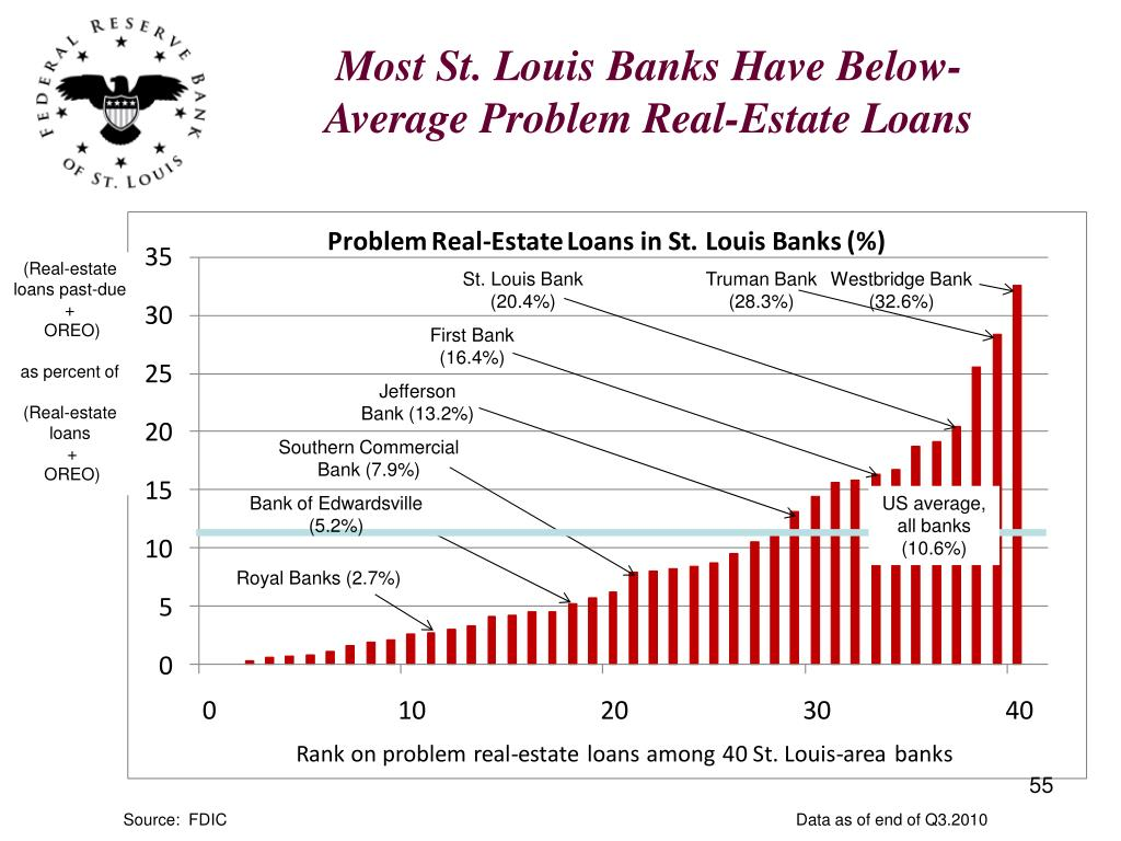 Most St. Louis Banks Have Below-Average Problem Real-Estate Loans