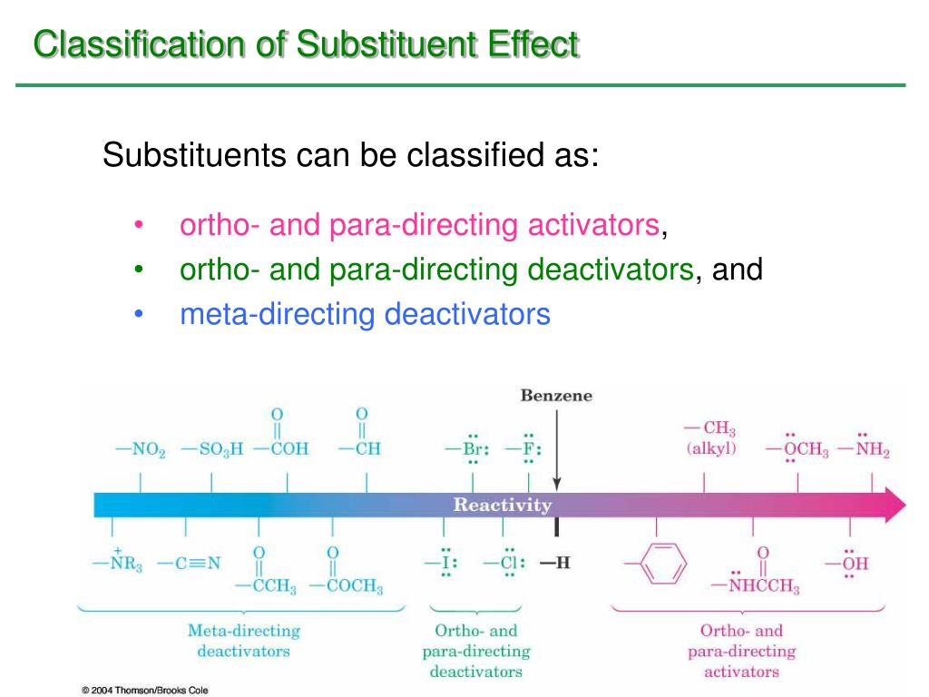 Classification of Substituent Effect